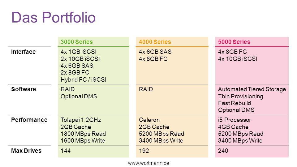 Das Portfolio 3000 Series4000 Series5000 Series Interface4x 1GB iSCSI 2x 10GB iSCSI 4x 6GB SAS 2x 8GB FC Hybrid FC / iSCSI 4x 6GB SAS 4x 8GB FC 4x 10G