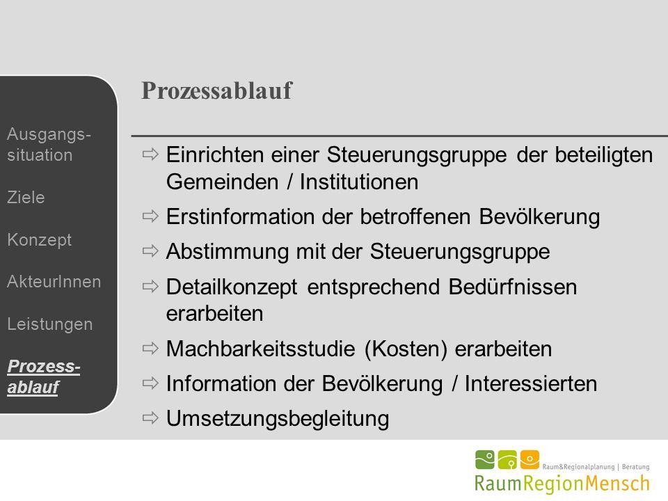 Prozessablauf  Einrichten einer Steuerungsgruppe der beteiligten Gemeinden / Institutionen  Erstinformation der betroffenen Bevölkerung  Abstimmung