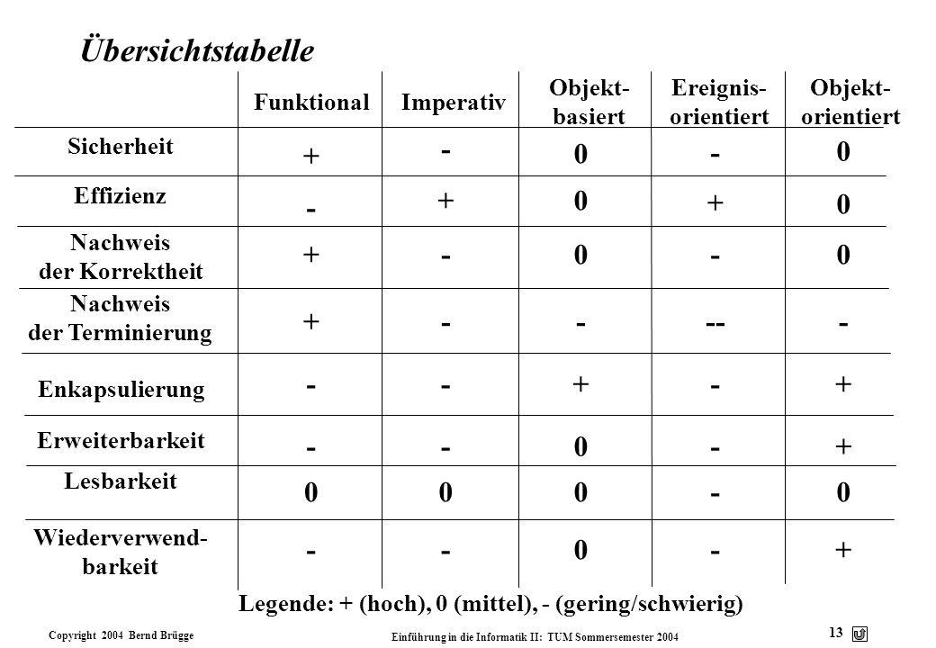 Copyright 2004 Bernd Brügge Einführung in die Informatik II: TUM Sommersemester 2004 13 Übersichtstabelle Sicherheit Effizienz Nachweis der Korrekthei