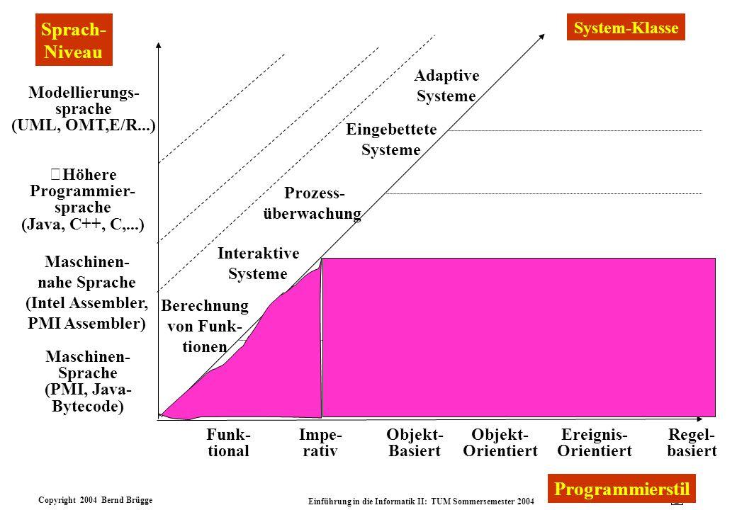 Copyright 2004 Bernd Brügge Einführung in die Informatik II: TUM Sommersemester 2004 5 Modellierungs- sprache (UML, OMT,E/R...) Höhere Programmier- sp