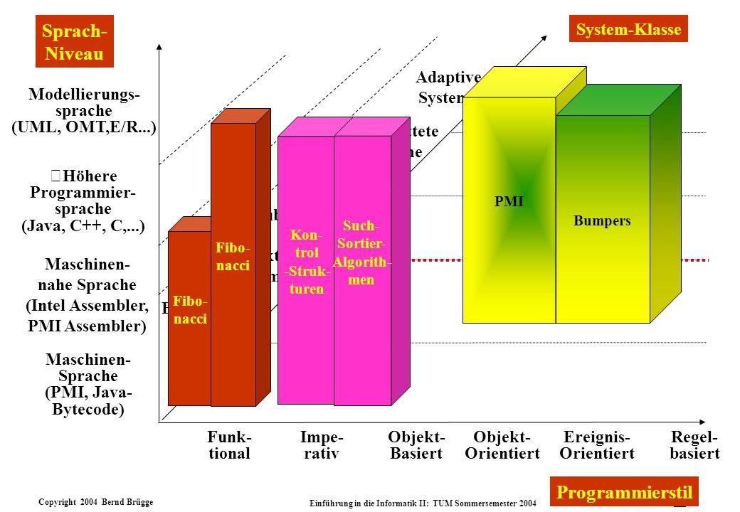 Copyright 2004 Bernd Brügge Einführung in die Informatik II: TUM Sommersemester 2004 7 Dimensionen von Programmierstilen v Elemente: Was sind die wesentlichen Bestandteile des Stils.