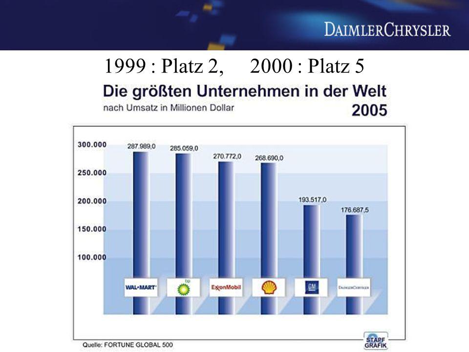 1999 : Platz 2, 2000 : Platz 5