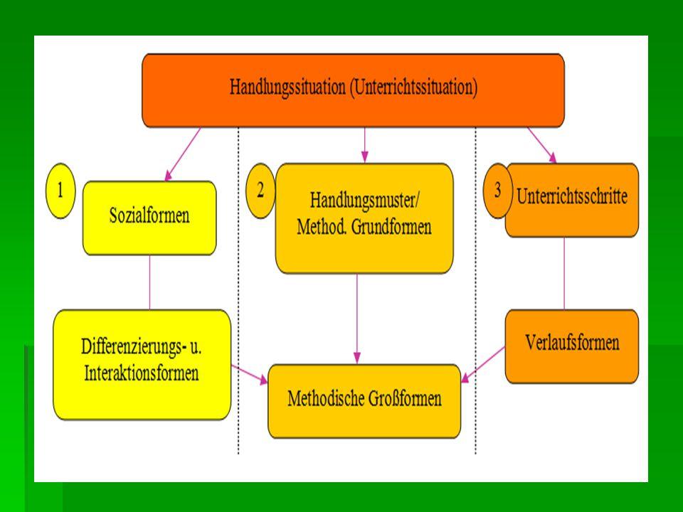 Überblick über die wichtigsten Unterrichtsmethoden  Frontalunterricht  Einzelarbeit  Partnerarbeit  Gruppenarbeit/ Gruppenunterricht