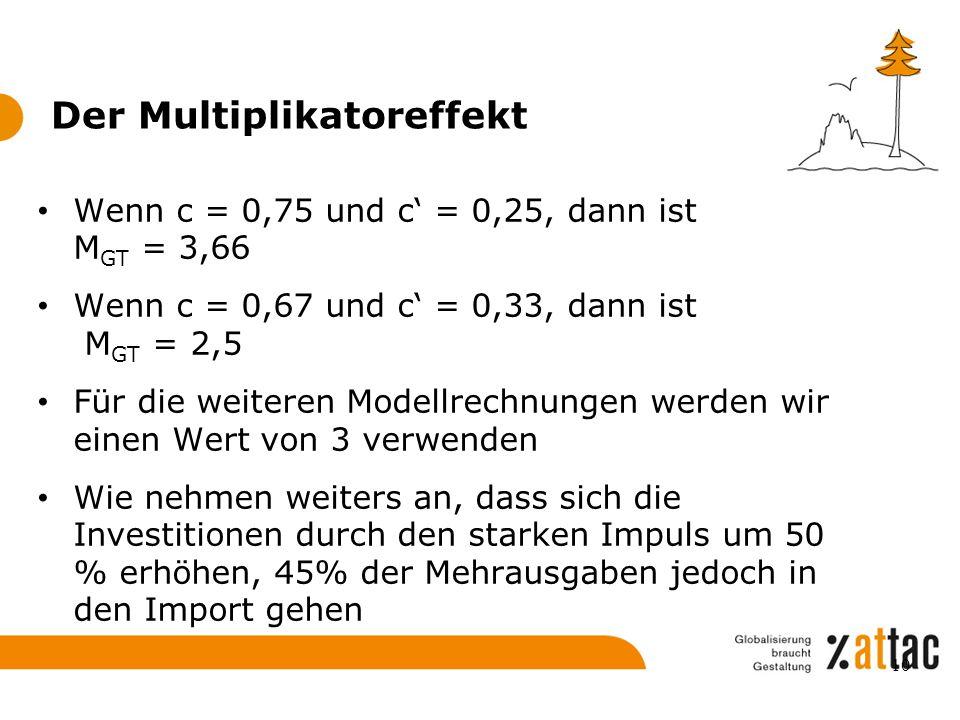 Der Multiplikatoreffekt Wenn c = 0,75 und c' = 0,25, dann ist M GT = 3,66 Wenn c = 0,67 und c' = 0,33, dann ist M GT = 2,5 Für die weiteren Modellrech