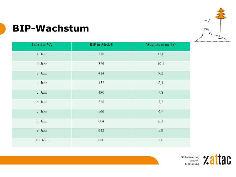 BIP-Wachstum Jahr der VABIP in Mrd. €Wachstum (in %) 1. Jahr33812,6 2. Jahr37610,1 3. Jahr4149,2 4. Jahr4528,4 5. Jahr4907,8 6. Jahr5287,2 7. Jahr5666