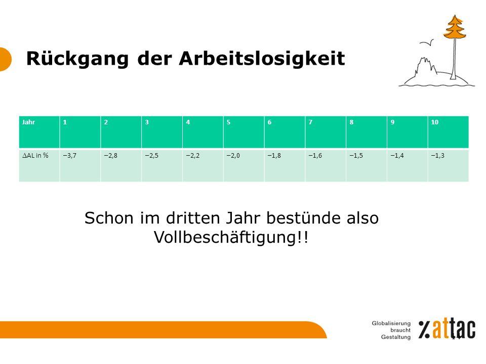 Rückgang der Arbeitslosigkeit Jahr12345678910  AL in %–3,7–2,8–2,5–2,2–2,0–1,8–1,6–1,5–1,4–1,3 Schon im dritten Jahr bestünde also Vollbeschäftigung!