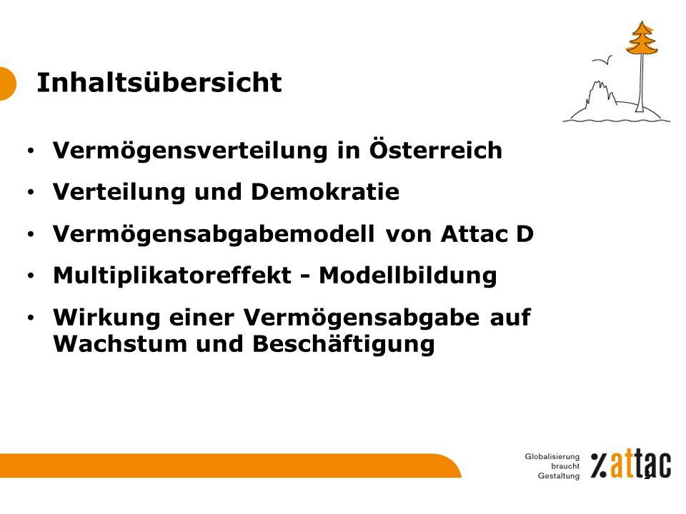 Inhaltsübersicht Vermögensverteilung in Österreich Verteilung und Demokratie Vermögensabgabemodell von Attac D Multiplikatoreffekt - Modellbildung Wir