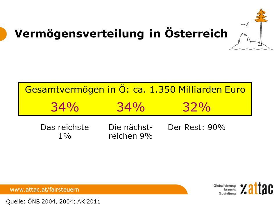 Vermögensverteilung in Österreich www.attac.at/fairsteuern Gesamtvermögen in Ö: ca. 1.350 Milliarden Euro Das reichste 1% 34% Die nächst- reichen 9% 3