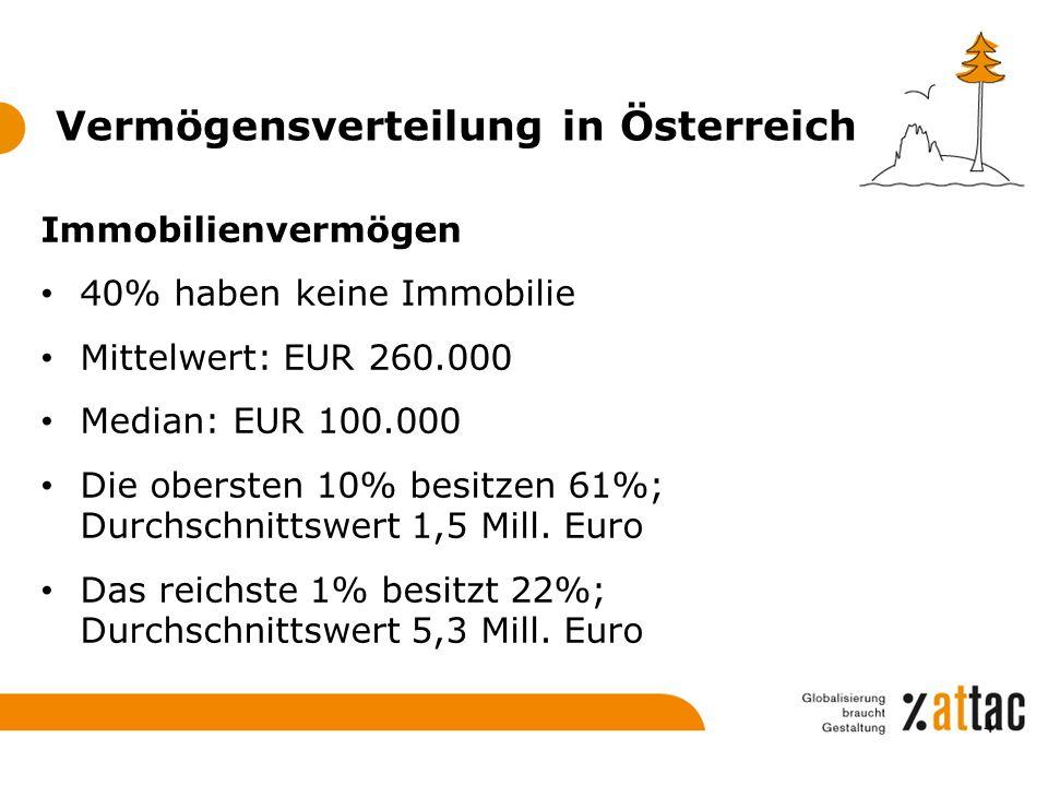 Vermögensverteilung in Österreich Geldvermögen Mittelwert: EUR 55.000 Median: EUR 24.000 Das unterste Dezil hat durchschnittlich EUR 1500 Bruttogeldvermögen Die obersten 10% besitzen 54% des Geldvermögens; durchschnittlich EUR 290.000 Das reichste 1% besitzt 27%; durchschnittlich EUR 1,13 Mill.