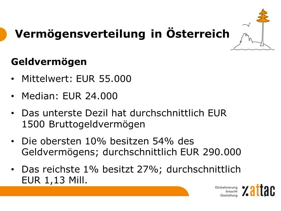 Vermögensverteilung in Österreich Geldvermögen Mittelwert: EUR 55.000 Median: EUR 24.000 Das unterste Dezil hat durchschnittlich EUR 1500 Bruttogeldve