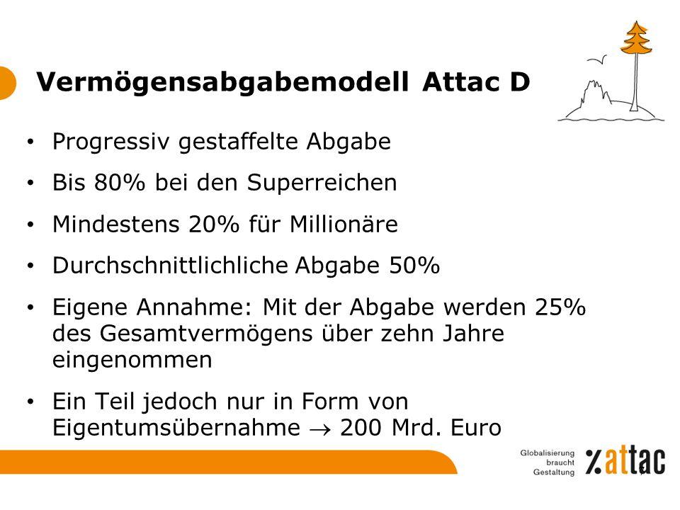 Vermögensabgabemodell Attac D Progressiv gestaffelte Abgabe Bis 80% bei den Superreichen Mindestens 20% für Millionäre Durchschnittlichliche Abgabe 50