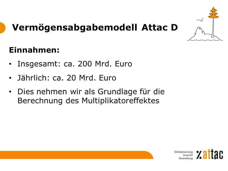 Vermögensabgabemodell Attac D Einnahmen: Insgesamt: ca. 200 Mrd. Euro Jährlich: ca. 20 Mrd. Euro Dies nehmen wir als Grundlage für die Berechnung des