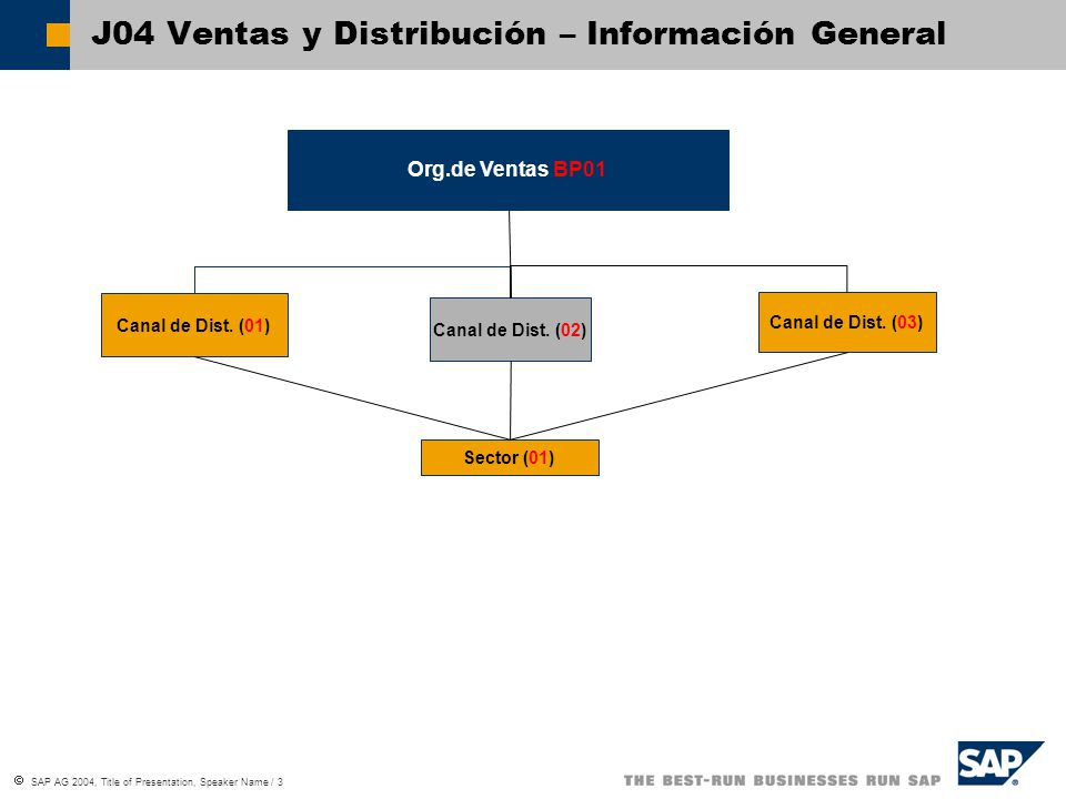  SAP AG 2004, Title of Presentation, Speaker Name / 3 J04 Ventas y Distribución – Información General Org.de Ventas BP01 Canal de Dist.