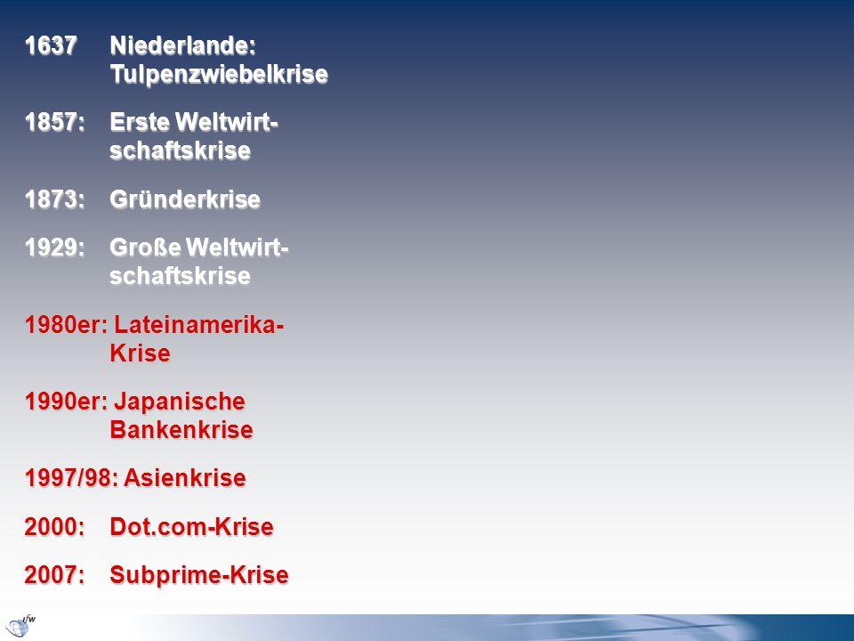 1637Niederlande: Tulpenzwiebelkrise 1857: Erste Weltwirt- schaftskrise 1873: Gründerkrise 1929: Große Weltwirt- schaftskrise 1980er: Lateinamerika- Krise 1990er: Japanische Bankenkrise 1997/98: Asienkrise 2000: Dot.com-Krise 2007: Subprime-Krise