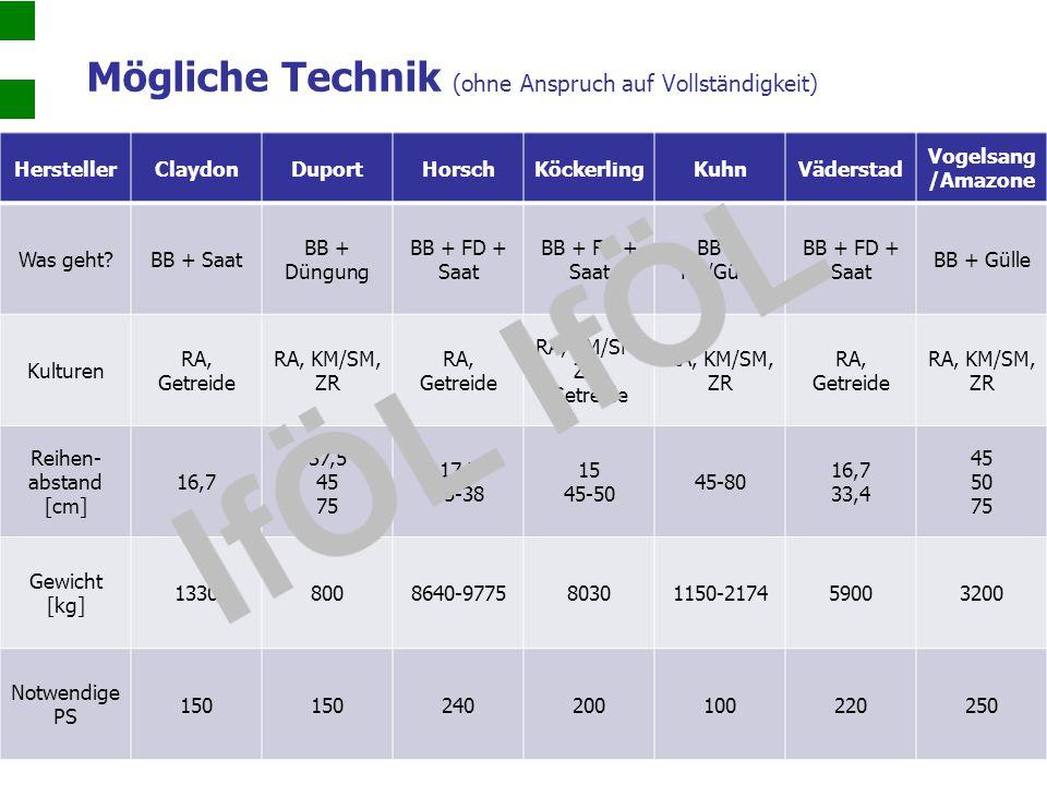 Mögliche Technik (ohne Anspruch auf Vollständigkeit) HerstellerClaydonDuportHorschKöckerlingKuhnVäderstad Vogelsang /Amazone Was geht?BB + Saat BB + D