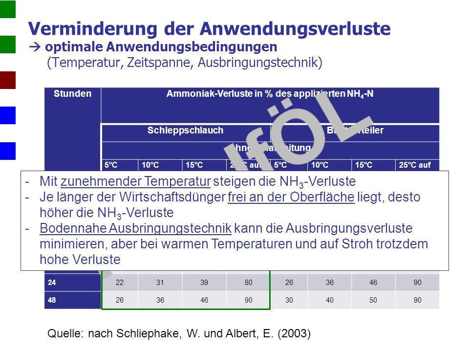 Stunden Ammoniak-Verluste in % des applizierten NH 4 -N SchleppschlauchBreitverteiler ohne Einarbeitung 5°C10°C15°C 25°C auf Stroh 5°C10°C15°C 25°C au