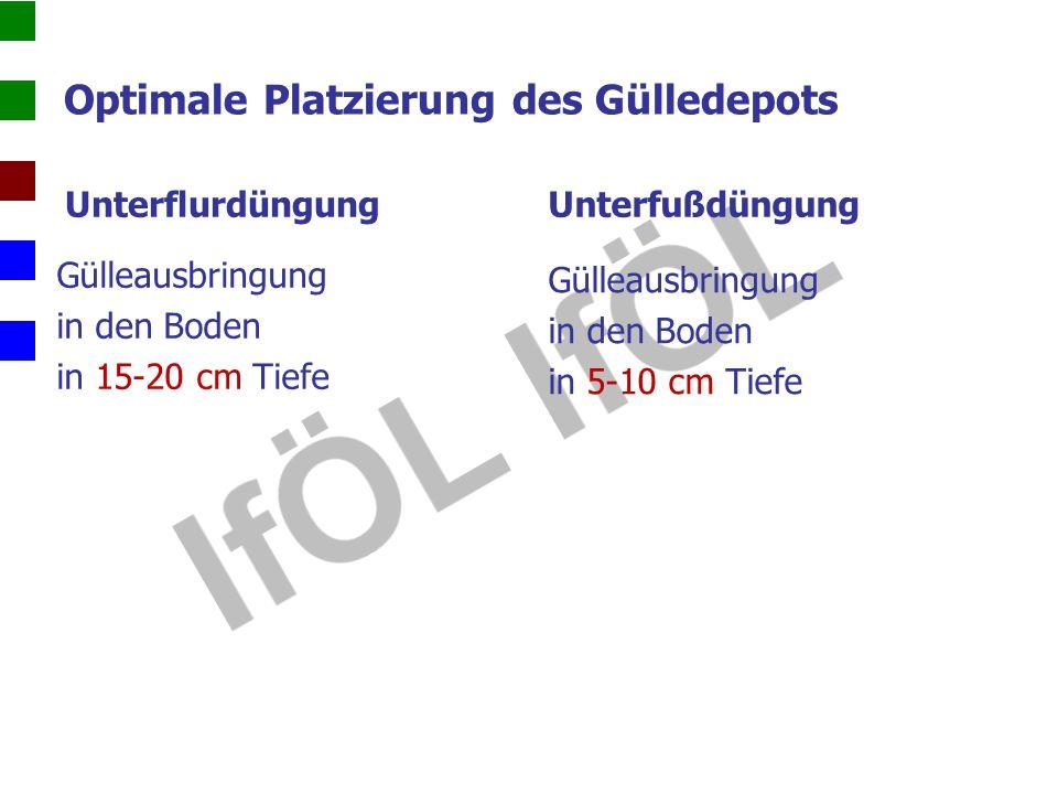 Optimale Platzierung des Gülledepots Unterflurdüngung Gülleausbringung in den Boden in 15-20 cm Tiefe Unterfußdüngung Gülleausbringung in den Boden in