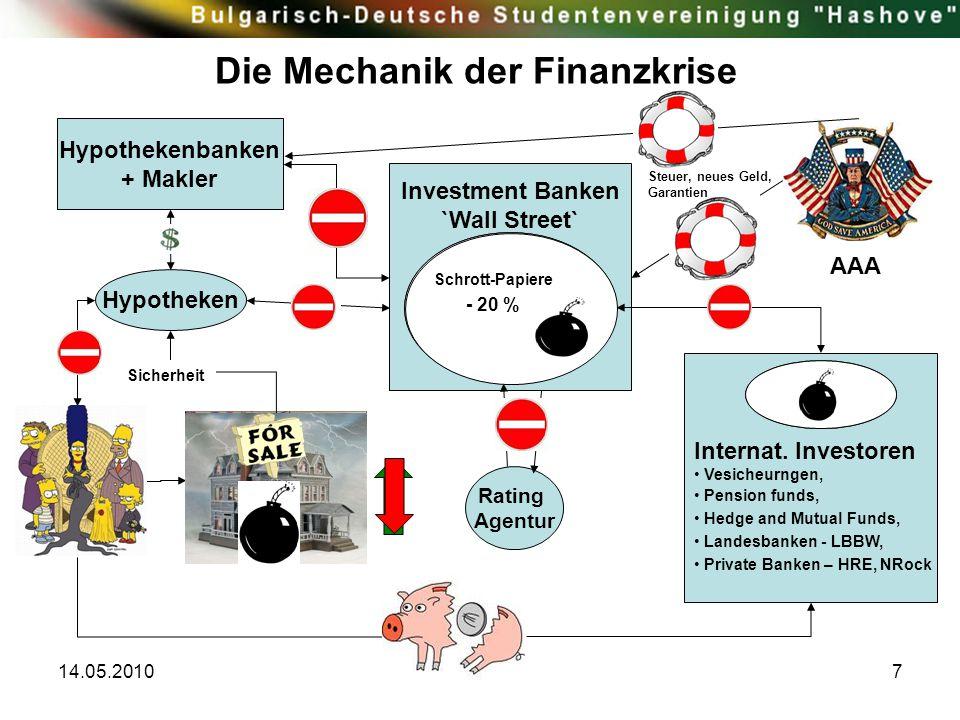 14.05.20107 Die Mechanik der Finanzkrise Hypotheken Hypothekenbanken + Makler Investment Banken `Wall Street` Internat. Investoren Vesicheurngen, Pens