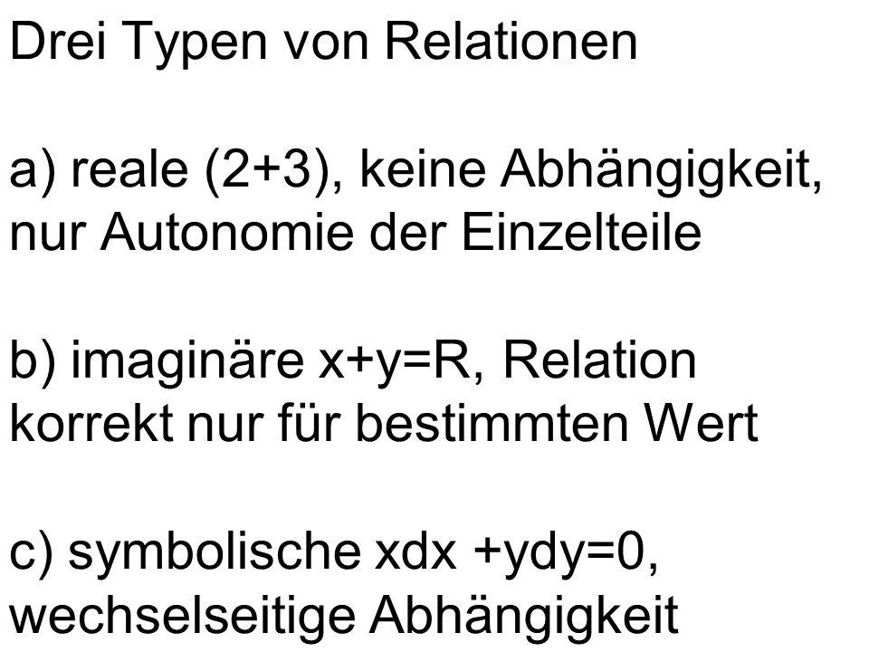 Drei Typen von Relationen a) reale (2+3), keine Abhängigkeit, nur Autonomie der Einzelteile b) imaginäre x+y=R, Relation korrekt nur für bestimmten Wert c) symbolische xdx +ydy=0, wechselseitige Abhängigkeit