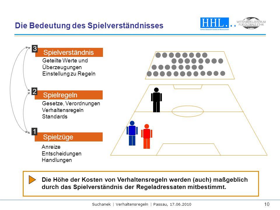 Suchanek | Verhaltensregeln | Passau, 17.06.2010 10 Spielzüge 1 Anreize Entscheidungen Handlungen Spielverständnis 3 Geteilte Werte und Überzeugungen