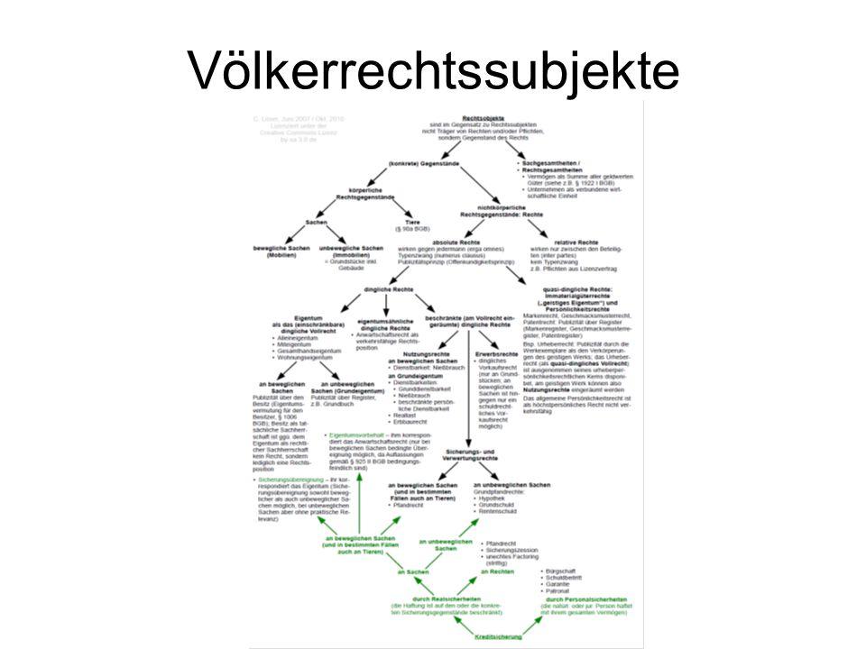 Völkerrechtssubjekte
