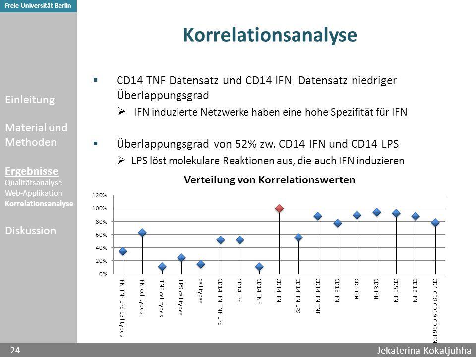 Jekaterina Kokatjuhha 24 Freie Universität Berlin Korrelationsanalyse  CD14 TNF Datensatz und CD14 IFN Datensatz niedriger Überlappungsgrad  IFN induzierte Netzwerke haben eine hohe Spezifität für IFN  Überlappungsgrad von 52% zw.