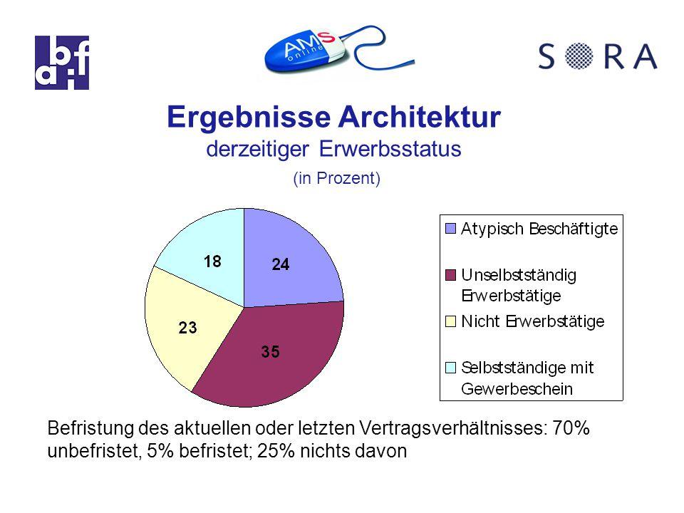 Befristung des aktuellen oder letzten Vertragsverhältnisses: 70% unbefristet, 5% befristet; 25% nichts davon Ergebnisse Architektur derzeitiger Erwerbsstatus (in Prozent)