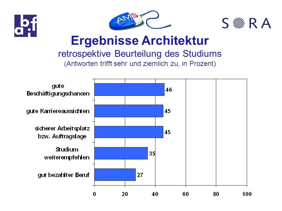 Ergebnisse Architektur retrospektive Beurteilung des Studiums (Antworten trifft sehr und ziemlich zu, in Prozent)
