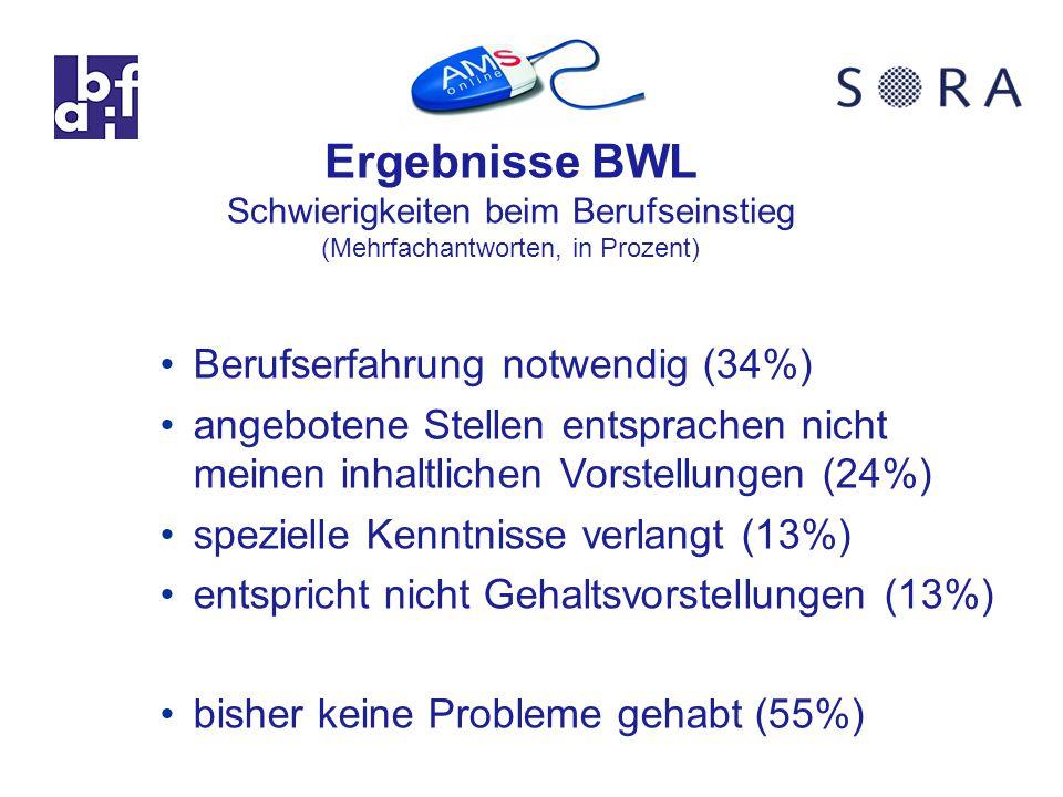 Ergebnisse BWL Schwierigkeiten beim Berufseinstieg (Mehrfachantworten, in Prozent) Berufserfahrung notwendig (34%) angebotene Stellen entsprachen nicht meinen inhaltlichen Vorstellungen (24%) spezielle Kenntnisse verlangt (13%) entspricht nicht Gehaltsvorstellungen (13%) bisher keine Probleme gehabt (55%)