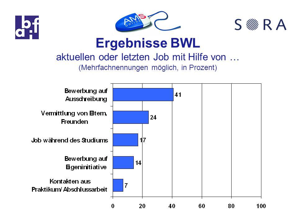Ergebnisse BWL aktuellen oder letzten Job mit Hilfe von … (Mehrfachnennungen möglich, in Prozent)