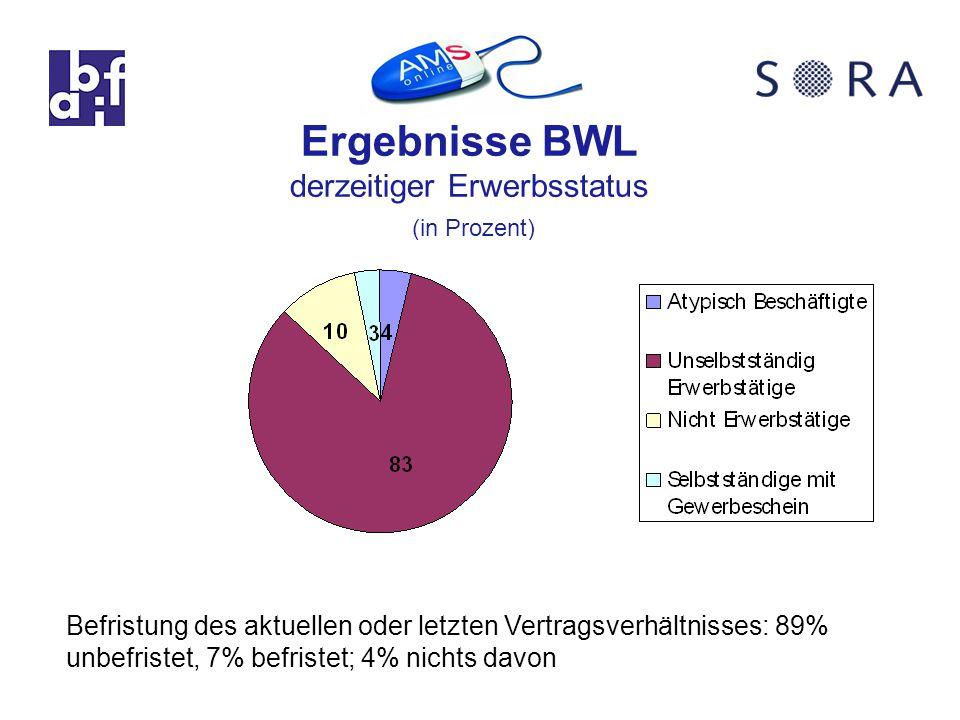 Ergebnisse BWL derzeitiger Erwerbsstatus (in Prozent) Befristung des aktuellen oder letzten Vertragsverhältnisses: 89% unbefristet, 7% befristet; 4% nichts davon