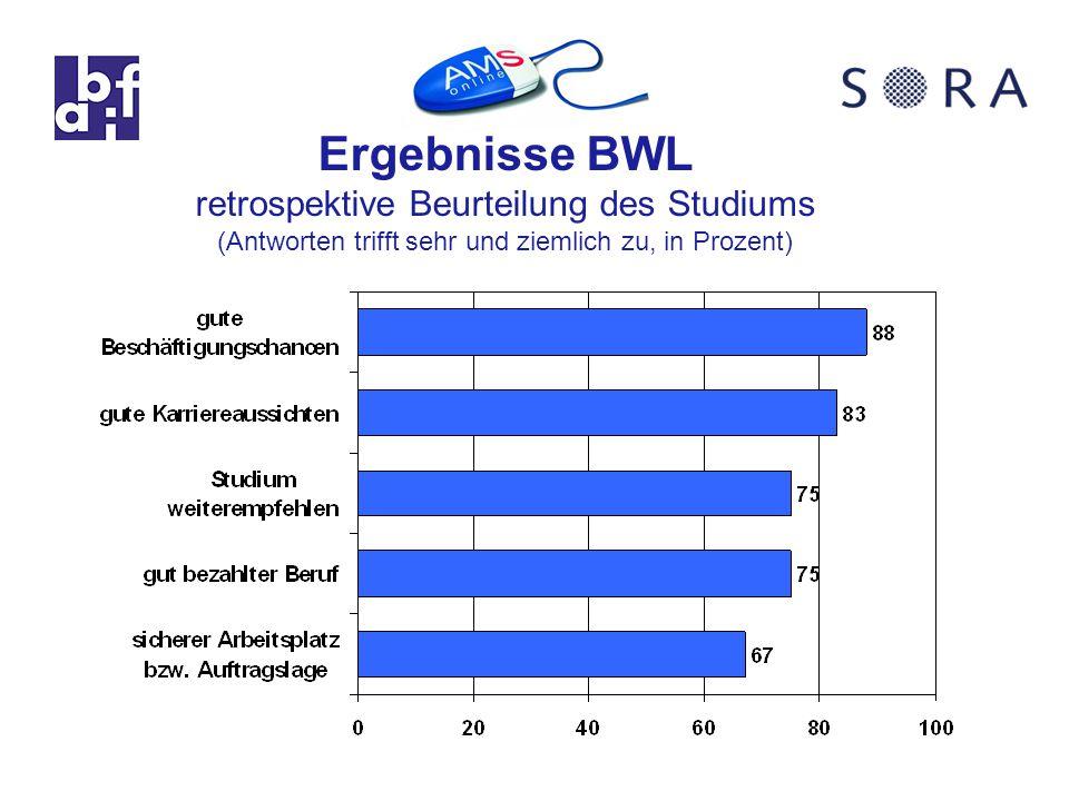 Ergebnisse BWL retrospektive Beurteilung des Studiums (Antworten trifft sehr und ziemlich zu, in Prozent)