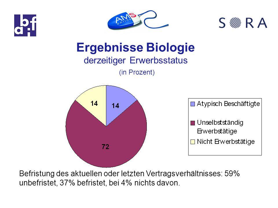 Befristung des aktuellen oder letzten Vertragsverhältnisses: 59% unbefristet, 37% befristet, bei 4% nichts davon.
