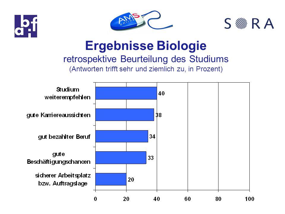 Ergebnisse Biologie retrospektive Beurteilung des Studiums (Antworten trifft sehr und ziemlich zu, in Prozent)
