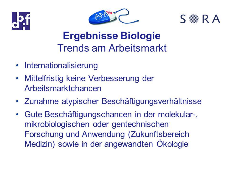 Ergebnisse Biologie Trends am Arbeitsmarkt Internationalisierung Mittelfristig keine Verbesserung der Arbeitsmarktchancen Zunahme atypischer Beschäftigungsverhältnisse Gute Beschäftigungschancen in der molekular-, mikrobiologischen oder gentechnischen Forschung und Anwendung (Zukunftsbereich Medizin) sowie in der angewandten Ökologie