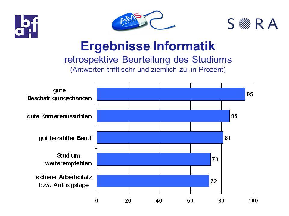 Ergebnisse Informatik retrospektive Beurteilung des Studiums (Antworten trifft sehr und ziemlich zu, in Prozent)