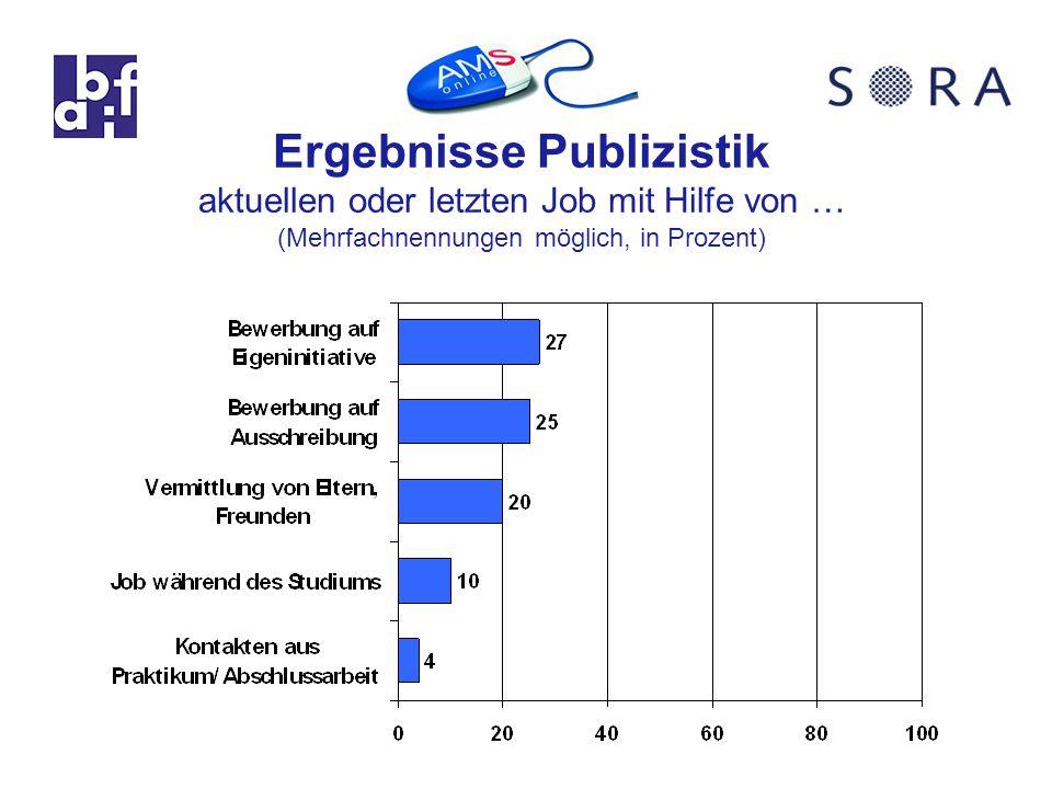 Ergebnisse Publizistik aktuellen oder letzten Job mit Hilfe von … (Mehrfachnennungen möglich, in Prozent)