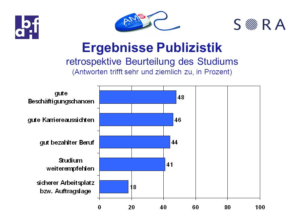 Ergebnisse Publizistik retrospektive Beurteilung des Studiums (Antworten trifft sehr und ziemlich zu, in Prozent)