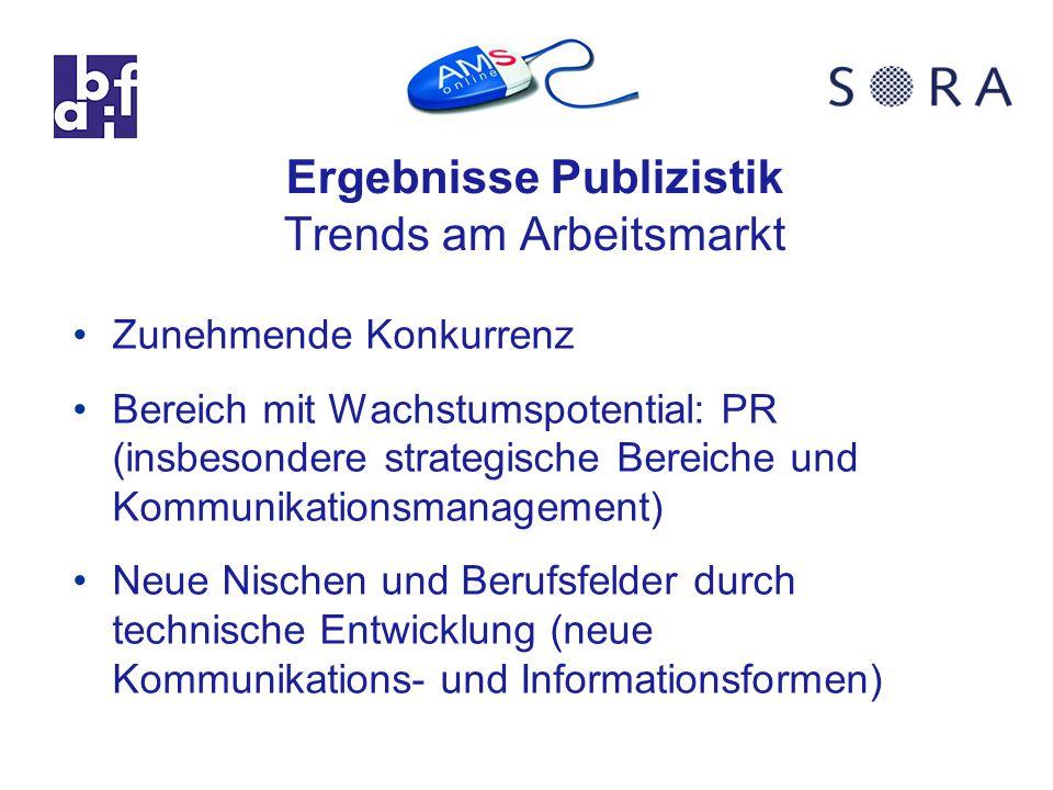 Ergebnisse Publizistik Trends am Arbeitsmarkt Zunehmende Konkurrenz Bereich mit Wachstumspotential: PR (insbesondere strategische Bereiche und Kommunikationsmanagement) Neue Nischen und Berufsfelder durch technische Entwicklung (neue Kommunikations- und Informationsformen)