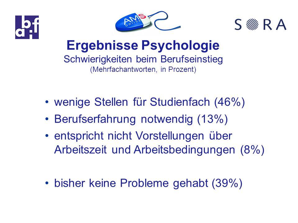 Ergebnisse Psychologie Schwierigkeiten beim Berufseinstieg (Mehrfachantworten, in Prozent) wenige Stellen für Studienfach (46%) Berufserfahrung notwendig (13%) entspricht nicht Vorstellungen über Arbeitszeit und Arbeitsbedingungen (8%) bisher keine Probleme gehabt (39%)