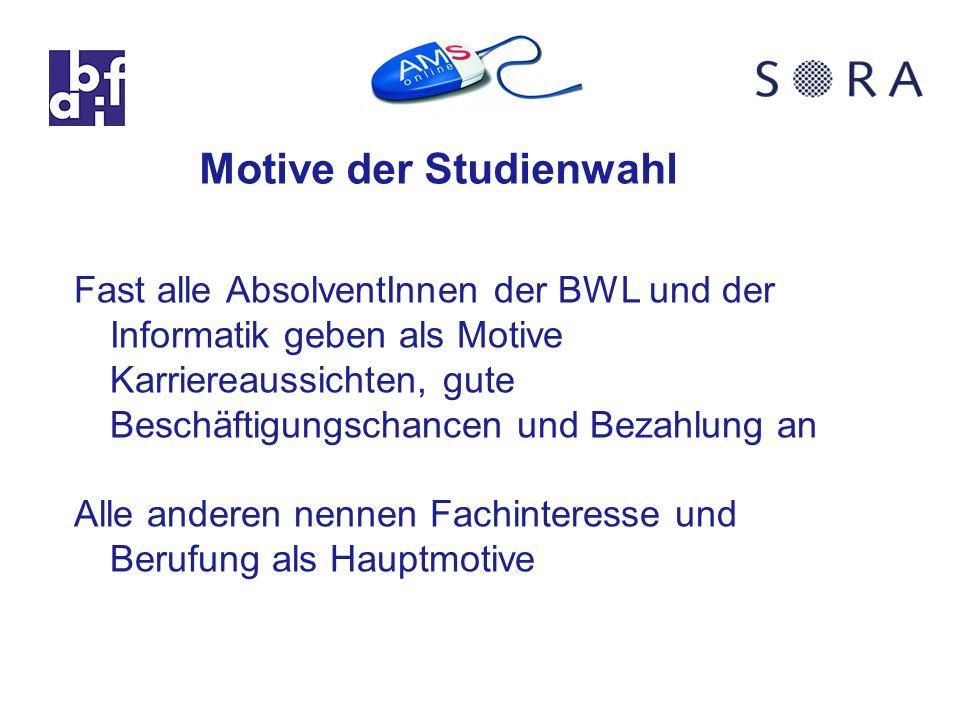 Motive der Studienwahl Fast alle AbsolventInnen der BWL und der Informatik geben als Motive Karriereaussichten, gute Beschäftigungschancen und Bezahlung an Alle anderen nennen Fachinteresse und Berufung als Hauptmotive