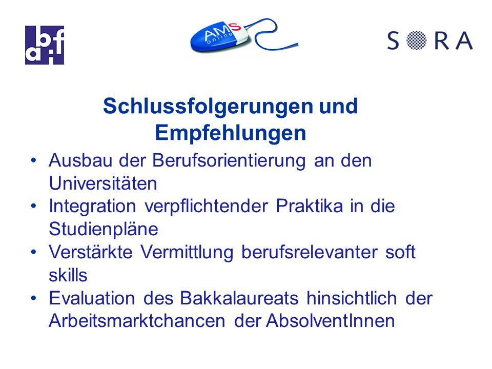 Schlussfolgerungen und Empfehlungen Ausbau der Berufsorientierung an den Universitäten Integration verpflichtender Praktika in die Studienpläne Verstärkte Vermittlung berufsrelevanter soft skills Evaluation des Bakkalaureats hinsichtlich der Arbeitsmarktchancen der AbsolventInnen