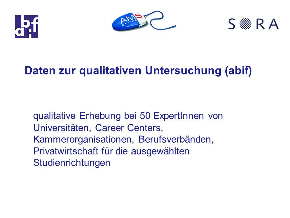 Daten zur qualitativen Untersuchung (abif) qualitative Erhebung bei 50 ExpertInnen von Universitäten, Career Centers, Kammerorganisationen, Berufsverbänden, Privatwirtschaft für die ausgewählten Studienrichtungen