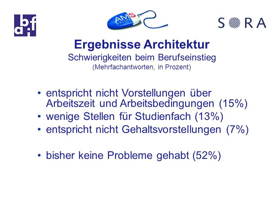 Ergebnisse Architektur Schwierigkeiten beim Berufseinstieg (Mehrfachantworten, in Prozent) entspricht nicht Vorstellungen über Arbeitszeit und Arbeitsbedingungen (15%) wenige Stellen für Studienfach (13%) entspricht nicht Gehaltsvorstellungen (7%) bisher keine Probleme gehabt (52%)