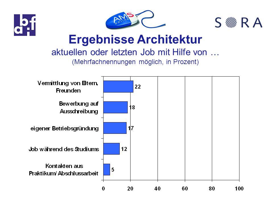 Ergebnisse Architektur aktuellen oder letzten Job mit Hilfe von … (Mehrfachnennungen möglich, in Prozent)