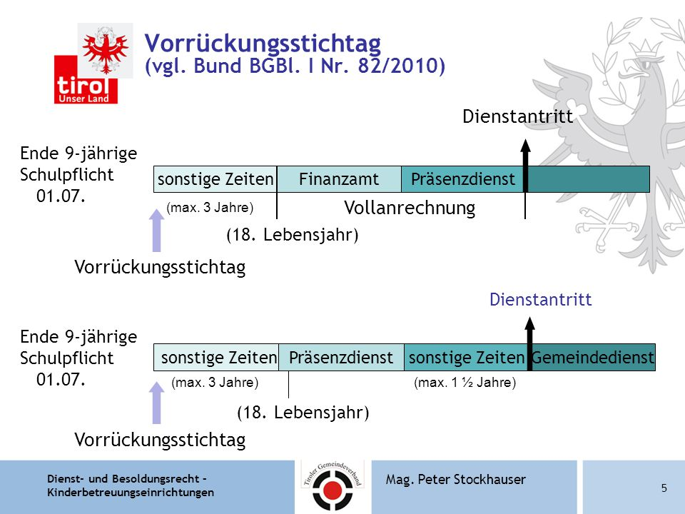 Dienst- und Besoldungsrecht – Kinderbetreuungseinrichtungen 5 Mag. Peter Stockhauser Vorrückungsstichtag (vgl. Bund BGBl. I Nr. 82/2010) Ende 9-jährig