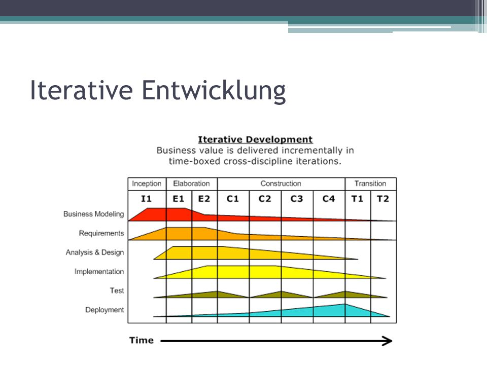 Iterative Entwicklung