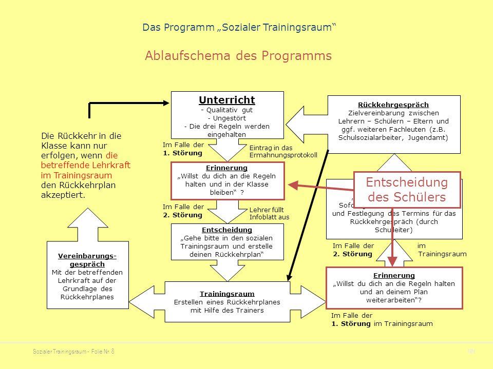 """Sozialer Trainingsraum - Folie Nr. 8NN Das Programm """"Sozialer Trainingsraum"""" Unterricht - Qualitativ gut - Ungestört - Die drei Regeln werden eingehal"""