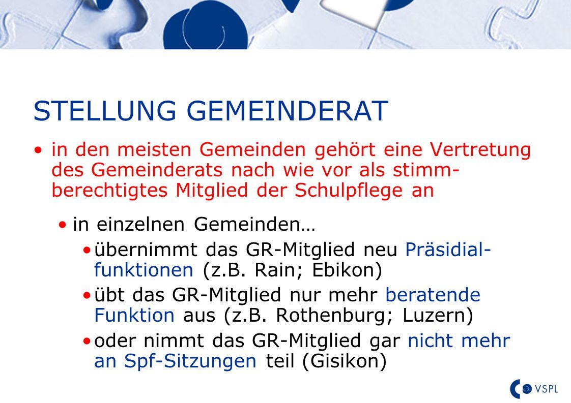 Text STELLUNG GEMEINDERAT in den meisten Gemeinden gehört eine Vertretung des Gemeinderats nach wie vor als stimm- berechtigtes Mitglied der Schulpflege an in einzelnen Gemeinden… übernimmt das GR-Mitglied neu Präsidial- funktionen (z.B.