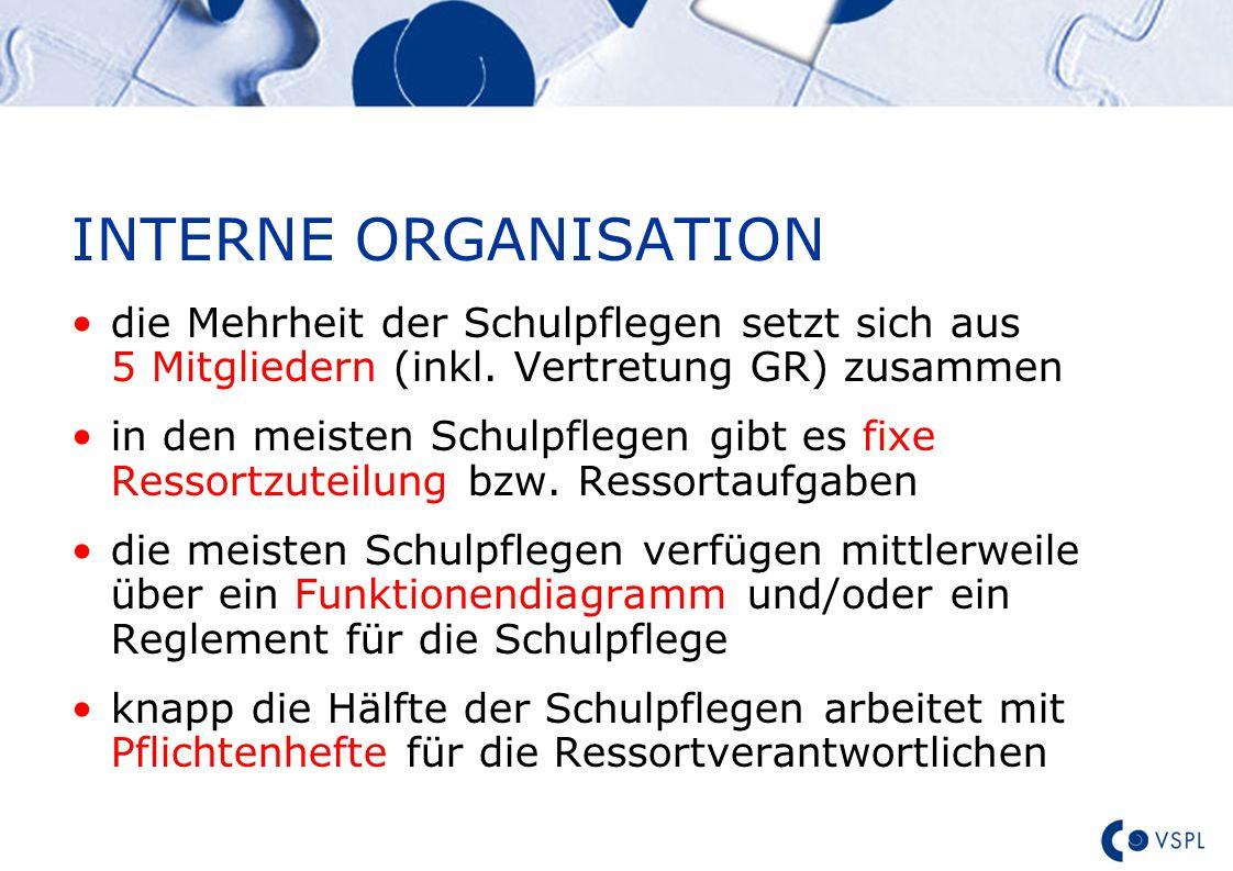 Text INTERNE ORGANISATION die Mehrheit der Schulpflegen setzt sich aus 5 Mitgliedern (inkl.